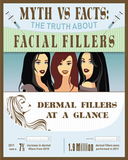 Dermal Fillers Plano  - Truth about Facial Fillers Brochure
